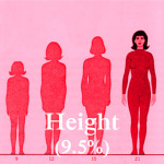 What women lie about in online dating - Height