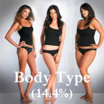 What women lie about in online dating - body type