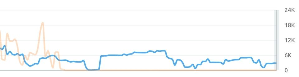 Graph of how many people visit iHookup