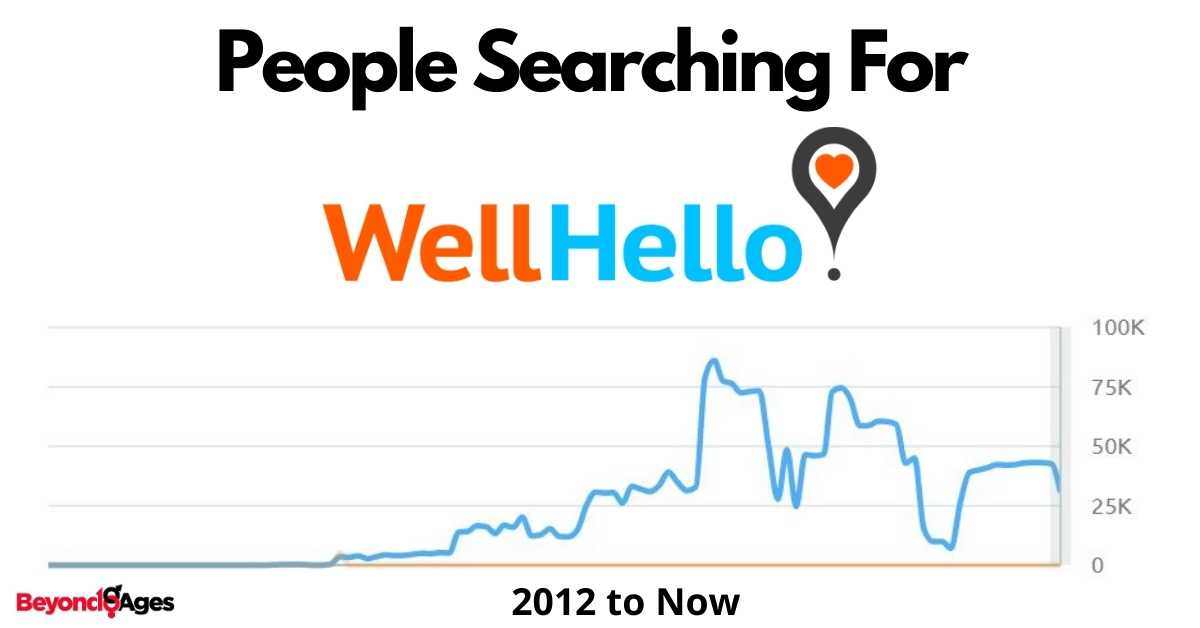 How many people are searching for WellHello
