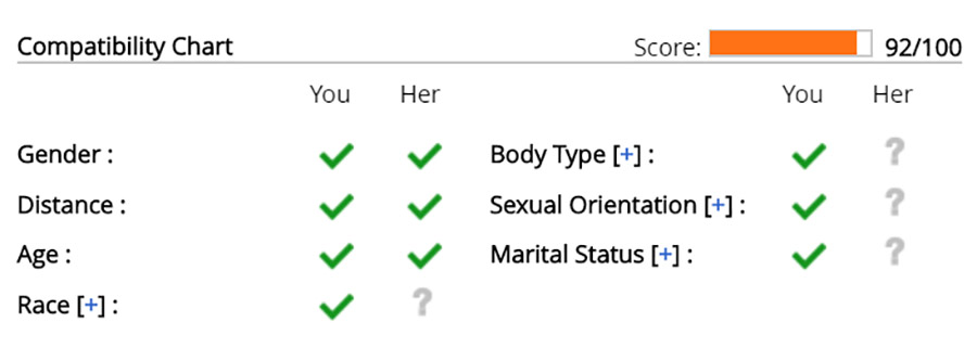 You can see how compatible you are with a user